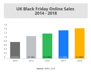 The UK's online shoppers spent £1.49bn on Black Friday 2018.